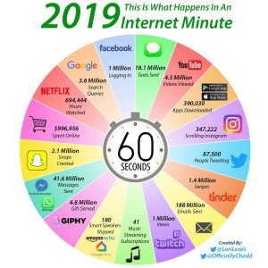 This is what happens in an internet minute 2019