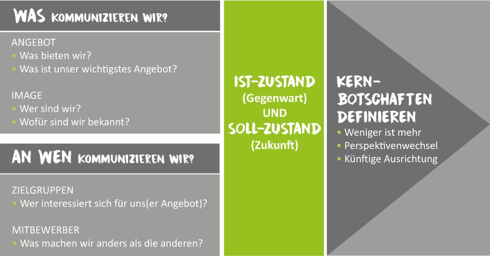 Corporate Blog: Die WAS-an-WEN-Strategie von Start Talking auf einen Blick
