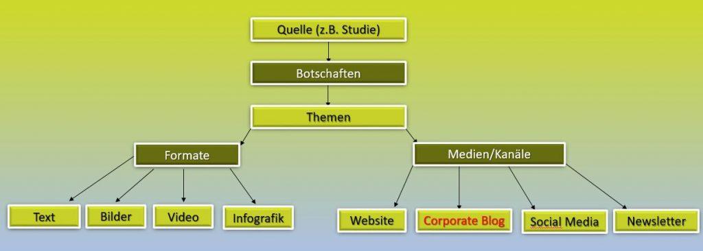 Erfolgreiche Corporate Blogs sind im Unternehmen gut vernetzt